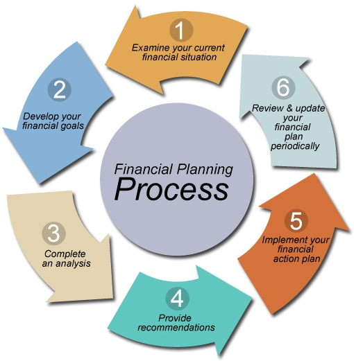 Fortunewell Finacial Inc Financial Planning Process